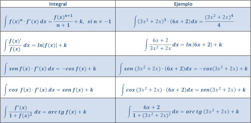 2015-01-21 00_39_42-tema12-Calculo de Primitivas_Rev1_FRAN.docx - Microsoft Word
