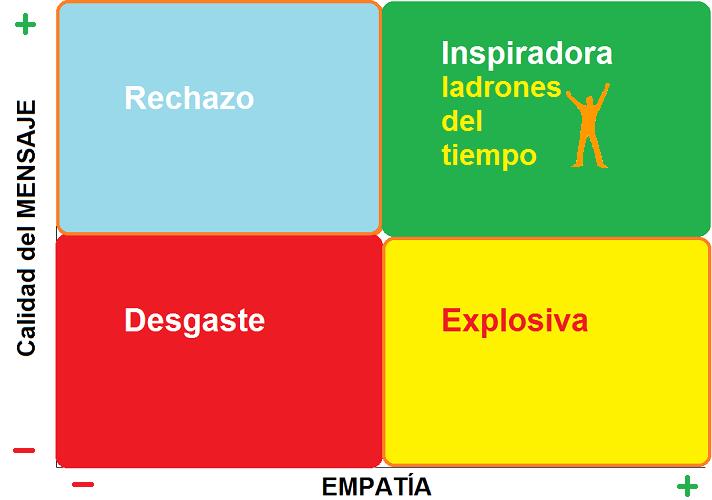 TiposConversacion_HoySIquePUEDES-Inspiradora-LadronTiempo