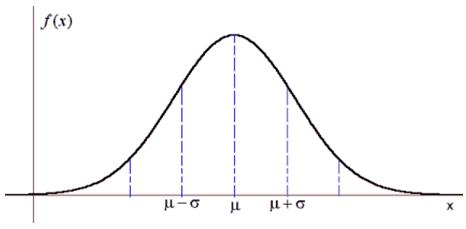 tema11-distribucion-normal-curva-gauss-VadeMATES