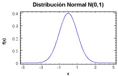 tema11-distribucion-normal-normal-VadeMATES