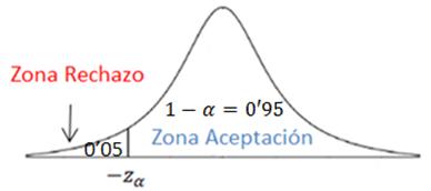 tema12-inferencia-constraste-hipotesis-proporcion-ejemplob1-VadeMATES
