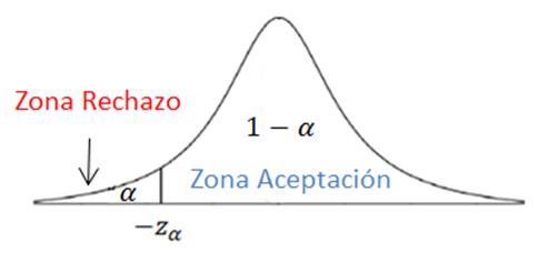 tema12-inferencia-constraste-hipotesis-unilateral-left-VadeMATES